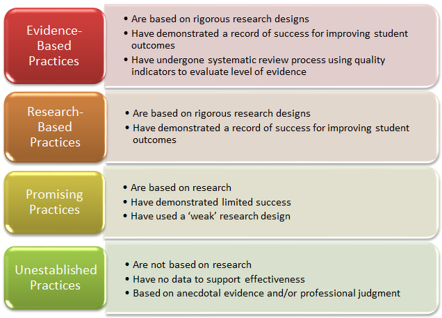Evidence-Based Practices, Research-Based Practies